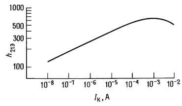 Типичная зависимость коэффициента усиления по току для транзистора (h21Э) от коллекторного тока
