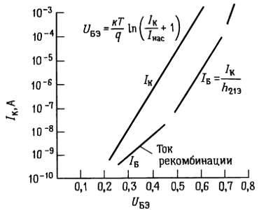 Крутизна. Зависимость базового и коллекторного токов транзистора от напряжения между базой и эмиттером.