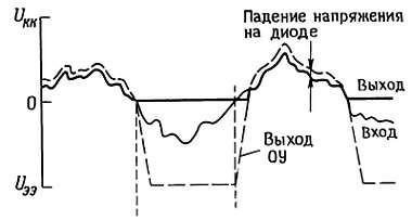 Проявление эффекта конечной скорости нарастания в простейшем активном выпрямителе