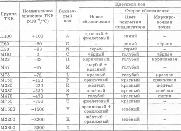 Цветовая и кодовая маркировка температурного коэффициента емкости (ТКЕ) керамических и стеклянных конденсаторов