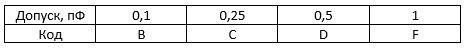 допускаемое отклонение для конденсаторов емкостью менее 10 пФ
