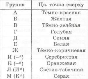 Кодовая и цветовая маркировка транзисторов в корпусе КТ-26. продолжение
