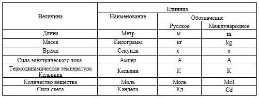 Основные единицы системы СИ