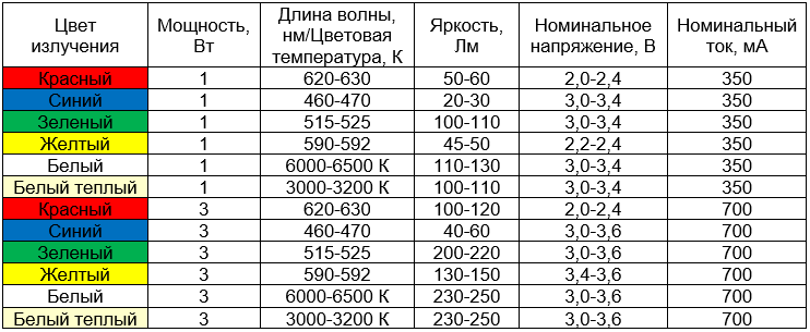 Сводная таблица характеристик светодиодов на 1 и 3 Вт