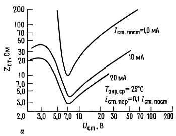 Зависимость дифференциального сопротивления стабилитронов и вариаций напряжения стаблизации стабилитронов