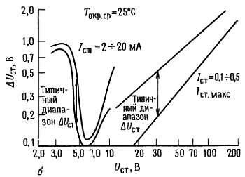 Зависимость дифференциального сопротивления стабилитронов от номинального напряжения стабилизации. Источники опорного напряжения