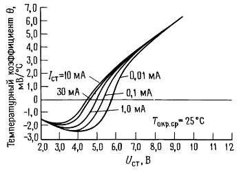 Зависимость температурного коэффициента напряжения стабилизации стабилитронов от их номинального напряжения