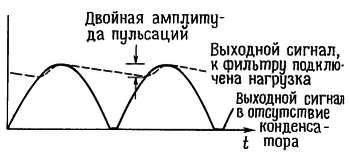 Определение напряжения пульсаций источника