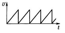 типы сигналов Пилообразный сигнал