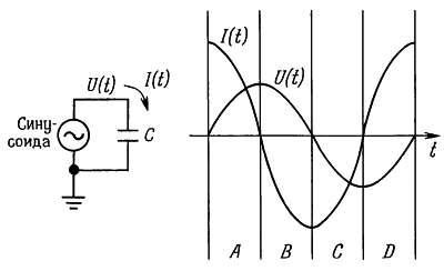 При использовании синусоидального сигнала ток через конденсатор опережает напряжение по фазе на 90° схема
