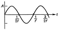 Синусоидальная зависимость изменения амплитуды А от частоты f график