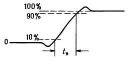 тип сигнала время нарастания скачка прямоугольного сигнала