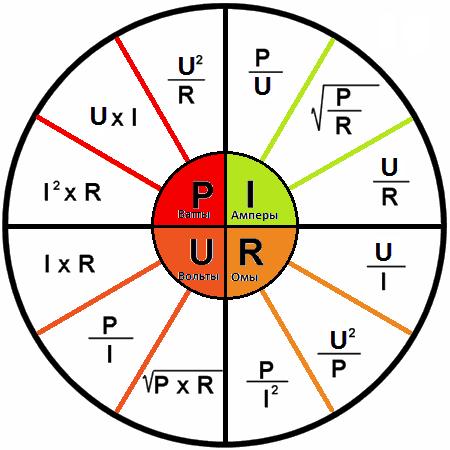 Диаграмма формулы закон ома мощность