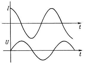 сдвиг фаз график
