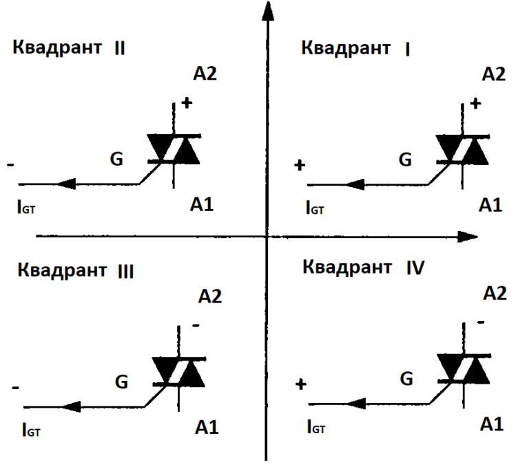 Квадранты - четыре варианта работы симистора