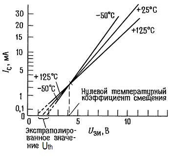 температурный дрейф