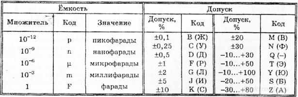 Кодированное обозначение номинальной емкости и допуска конденсаторов