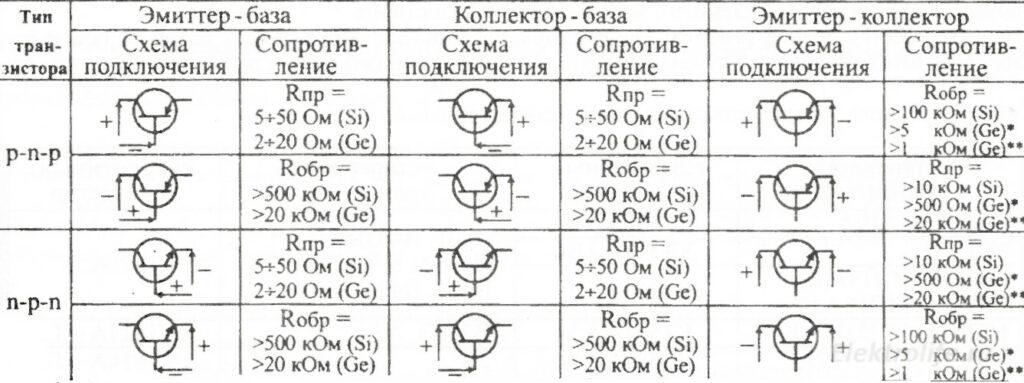 Порядок подключения выводов омметра к выводам проверяемого транзистора.