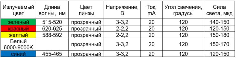 сводная таблица характеристик светодиодов 1608