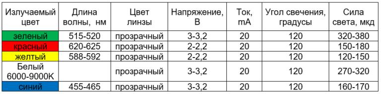 сводная таблица характеристик светодиодов 3216