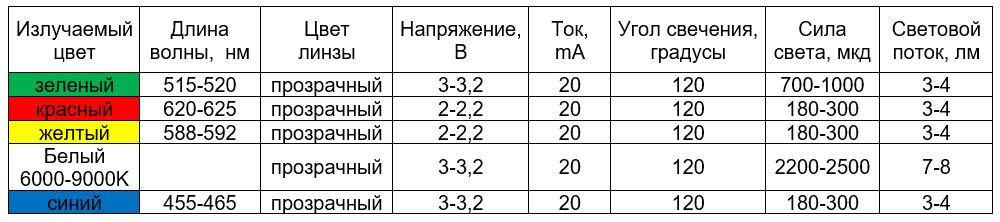 сводная таблица характеристик светодиода 3528