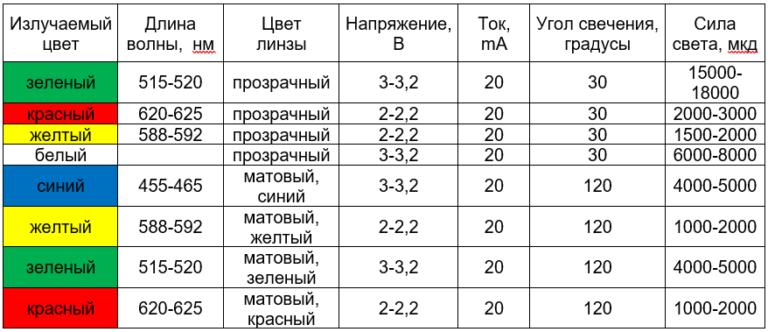 таблица характеристик 3мм светодиодов