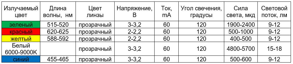 сводная таблица характеристик светодиода 5050