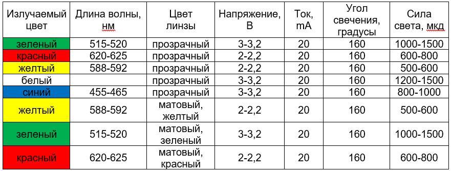 Таблица характеристик прямоугольных светодиодов