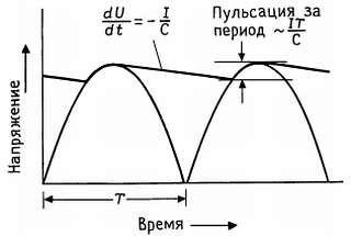 конденсатор фильтра. расчет пульсаций
