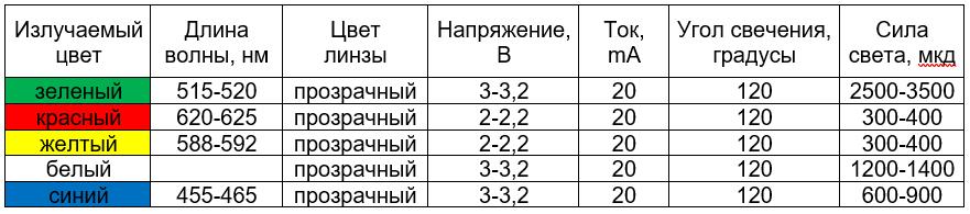 сводная таблица характеристик светодиодов соломенная шляпка