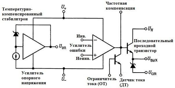 Функциональная схема стабилизатора 723