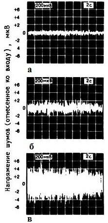 Сравнение напряжения шумов стабилитронов с захороненным слоем.