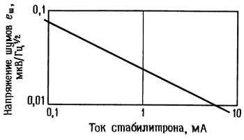 Зависимость напряжения шумов малошумящего стабилитрона, подобного тому, который используется в стабилизаторе 723, от рабочего тока стабилитрона