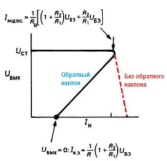 зависимость выходного напряжения от тока нагрузки. I макс ./Iк.з. = 1 + [R2 /(R1 + R2 )Uст /UБЭ .