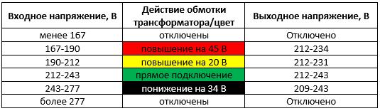 диапазоны, к которым необходимо приблизить работу контроллера стабилизатора