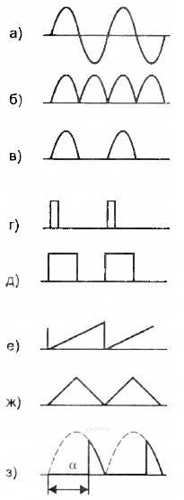Формы и параметры, наиболее часто встречающиеся в практике радиолюбителя электрических сигналов различной формы