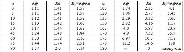 значения Кф, Ка и Ку для различных значений угла α, измеренного в градусах