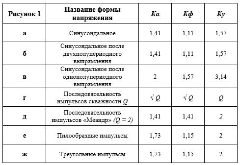 параметры, наиболее часто встречающиеся в практике радиолюбителя электрических сигналов различной формы