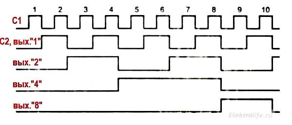 Двоично-десятичный счетчик к155ие2 Временные измерения. Работа с цифровыми интегральными микросхемами