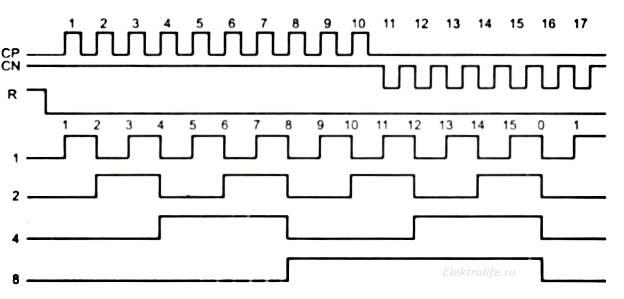 к561ие10, временная диаграмма. Работа с цифровыми интегральными микросхемами