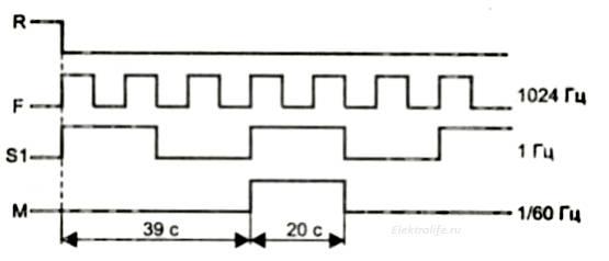 Многофункциональный счетчик к176ие12. Временные диаграммы