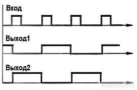 работа D-триггера в счетном режиме. Временные диаграммы.