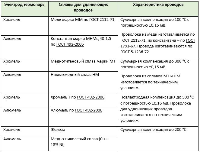 Таблица 1. Удлиняющие провода к термопаре хромель-алюмель