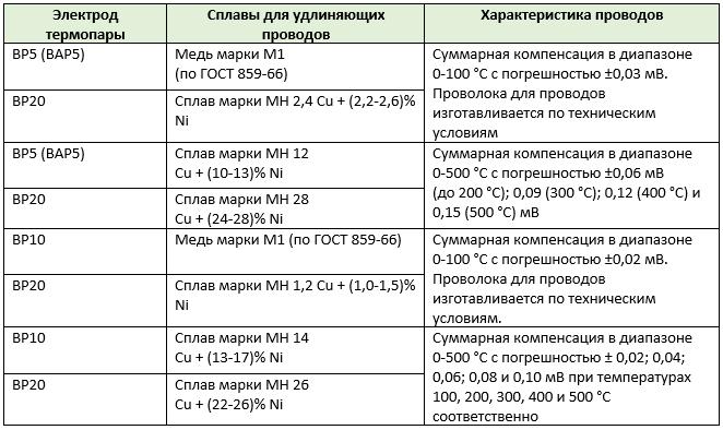 Таблица 3. Удлиняющие провода к термопаре вольфрам-рений