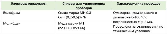 Таблица 4. Удлиняющие провода к термопаре вольфрам-молибден