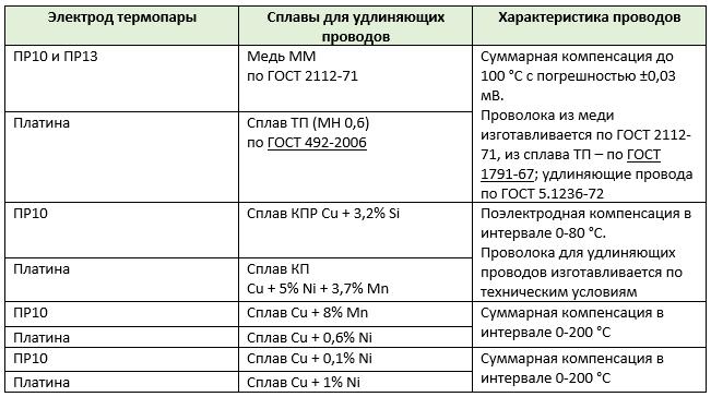Таблица 5. Удлиняющие провода к термопаре вольфрам-рений
