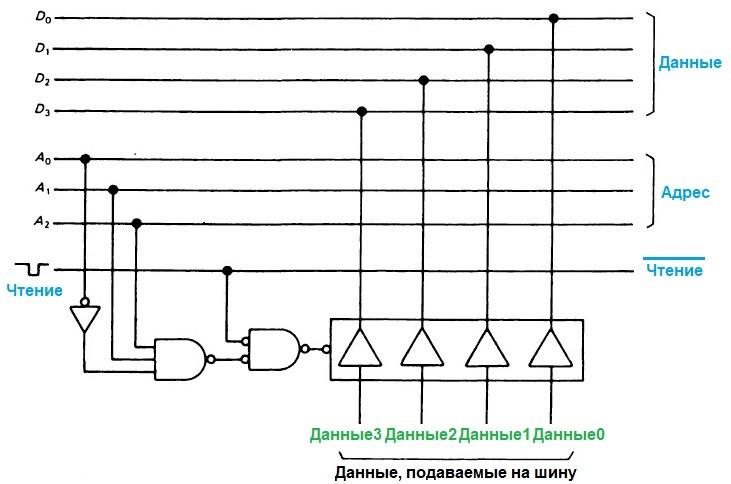 Логические схемы с тремя состояниями. Шина данных