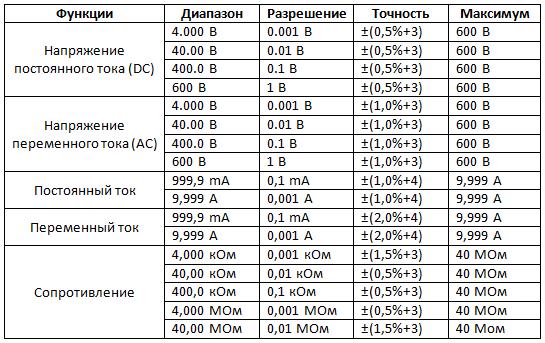 таблица технических характеристик AN113A