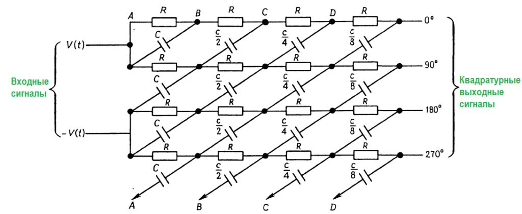 Конструкции генераторов. цепь с упорядоченными фазовыми сдвигами