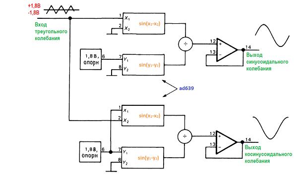 Конструкции генераторов. генератор тригонометрических функций
